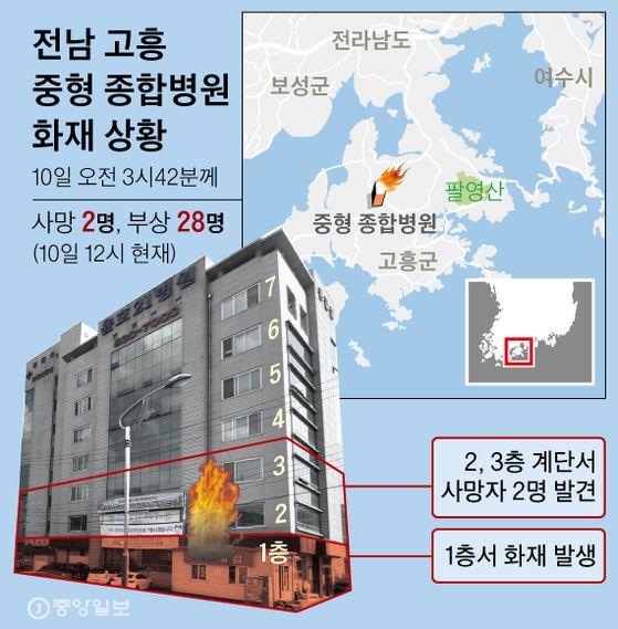 전남 고흥 중형 종합병원 화재 상황. 그래픽=신재민 기자 shin.jaemin@joongang.co.kr