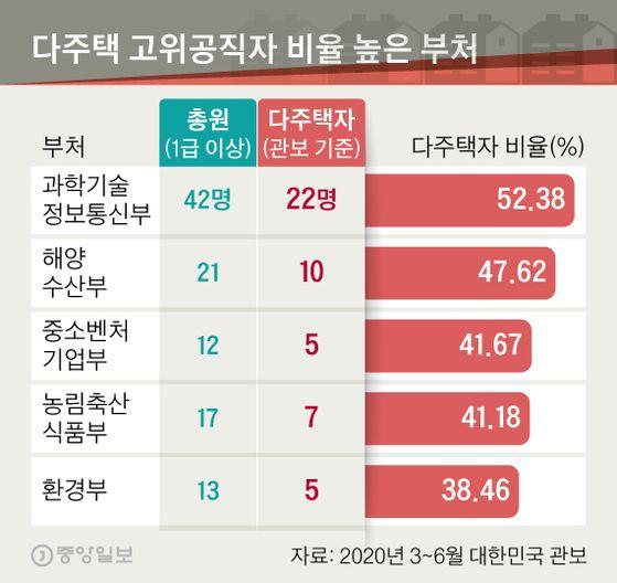 [부동산 내로남불] 정부 고위직 29%가 다주택자···224명이 483채 가졌다