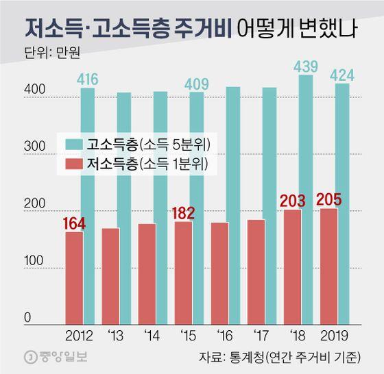 저소득층·고소득층 주거비, 어떻게 변했나. 그래픽=신재민 기자 shin.jaemin@joongang.co.kr