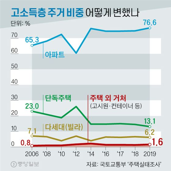 고소득층 주거 비중, 어떻게 변했나. 그래픽=신재민 기자 shin.jaemin@joongang.co.kr
