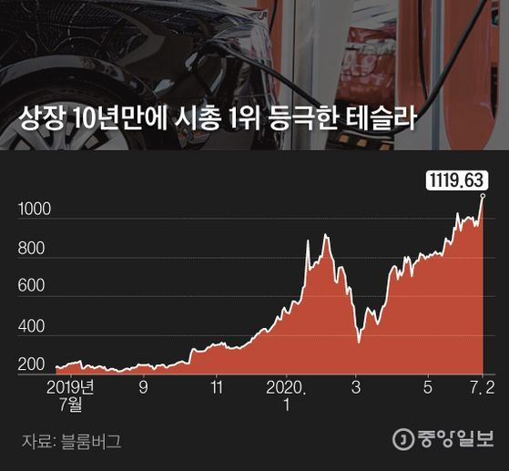 상장 10년만에 시총 1위 등극한 테슬라. 그래픽=김은교 kim.eungyo@joongang.co.kr