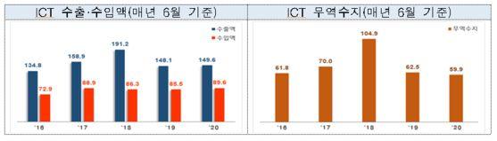 정보통신기술 수출 변화. 산업통상자원부