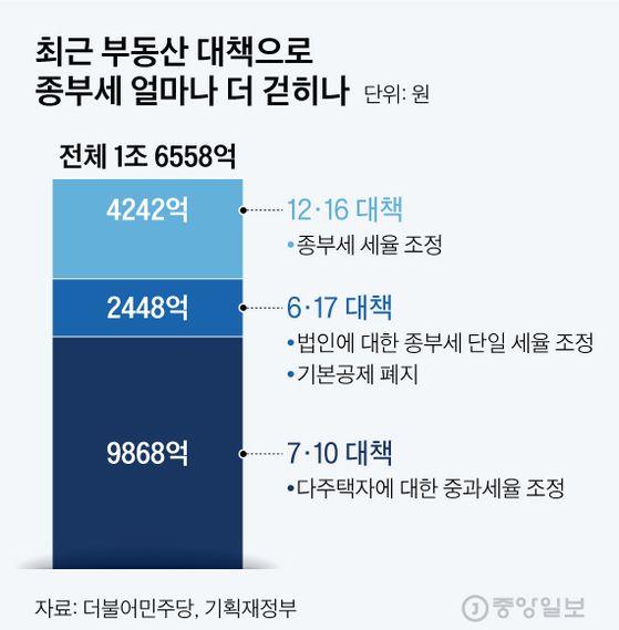최근 부동산 대책으로 종부세 얼마나 더 걷히나. 그래픽=김현서 kim.hyeonseo12@joongang.co.kr