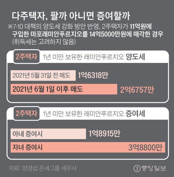 다주택자 팔까 증여할까?. 그래픽=김경진 기자 capkim@joongang.co.kr