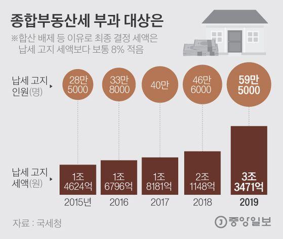 종합부동산세 부과 대상은. 그래픽=김은교 kim.eungyo@joongang.co.kr