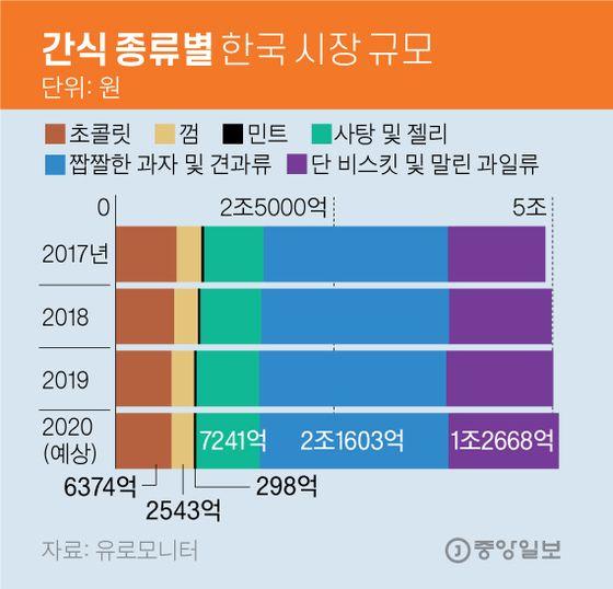간식 종류별 한국 시장 규모. 그래픽=김영옥 기자 yesok@joongang.co.kr