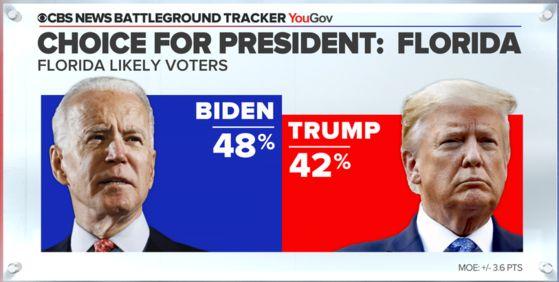 미 CBS 방송 대선 플로리다주 여론조사. [CBS]