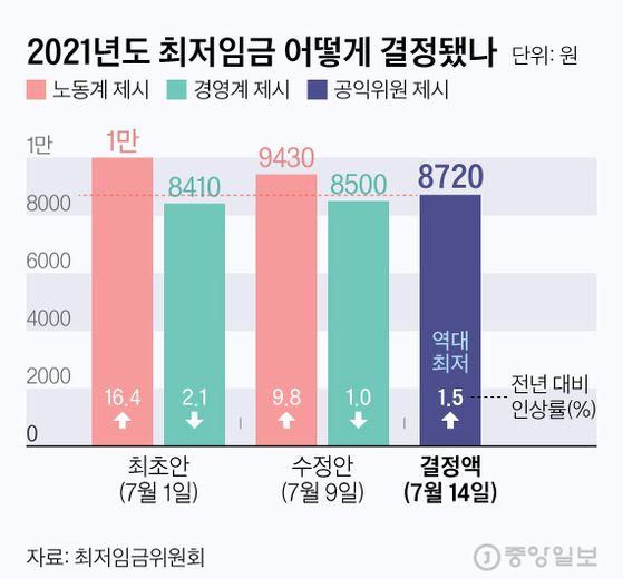 2021년도 최저임금 어떻게 결정됐나. 그래픽=김현서 kim.hyeonseo12@joongang.co.kr