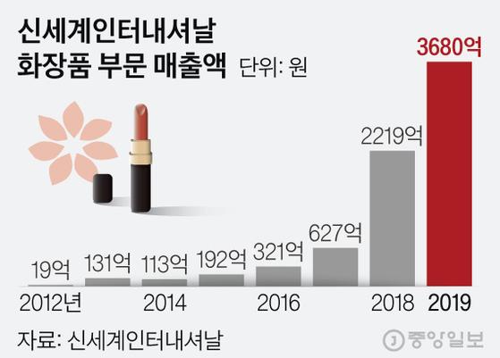신세계인터내셔날 화장품 부문 매출액. 그래픽=김현서 kim.hyeonseo12@joongang.co.kr