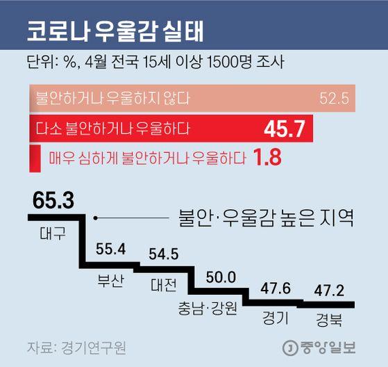 코로나 우울감 실태. 그래픽=김영옥 기자 yesok@joongang.co.kr