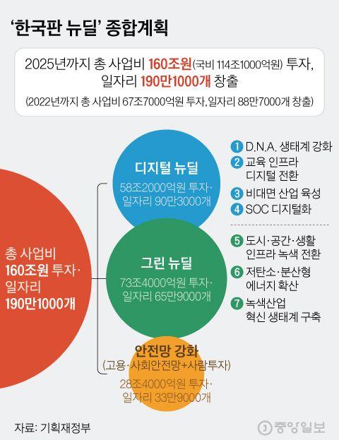 '한국판 뉴딜' 종합계획. 그래픽=김현서 kim.hyeonseo12@joongang.co.kr