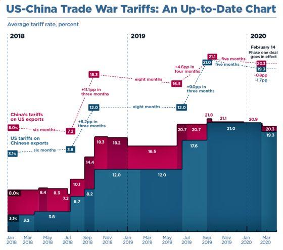 미·중 관세전쟁에 따른 양국의 평균 관세율 상승 추이. 푸른색은 미국의 대중국 관세율, 붉은 색은 중국의 대미국 관세율이다. [피터슨국제경제연구소]