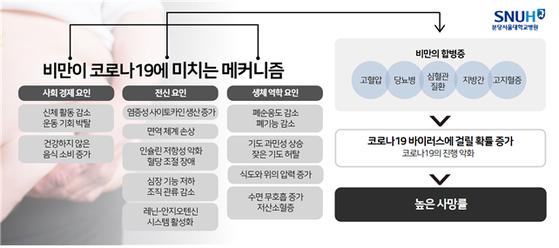 [분당 서울대병원 제공]