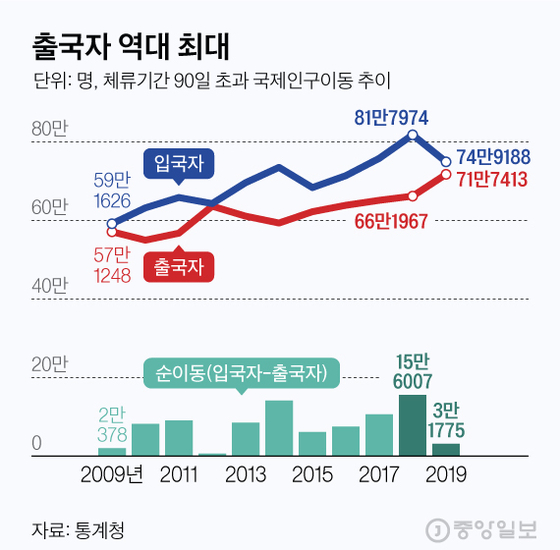 출국자 역대 최대. 그래픽=김현서 kim.hyeonseo12@joongang.co.kr