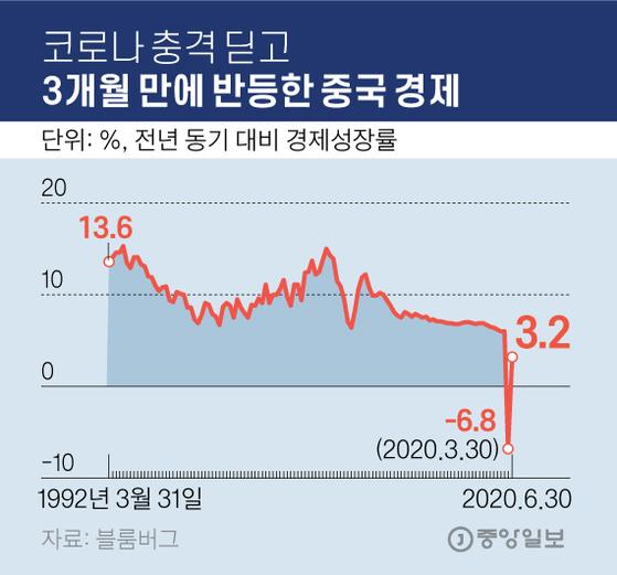 코로나 충격 딛고 3개월 만에 반등한 중국 경제. 그래픽=김영옥 기자 yesok@joongang.co.kr