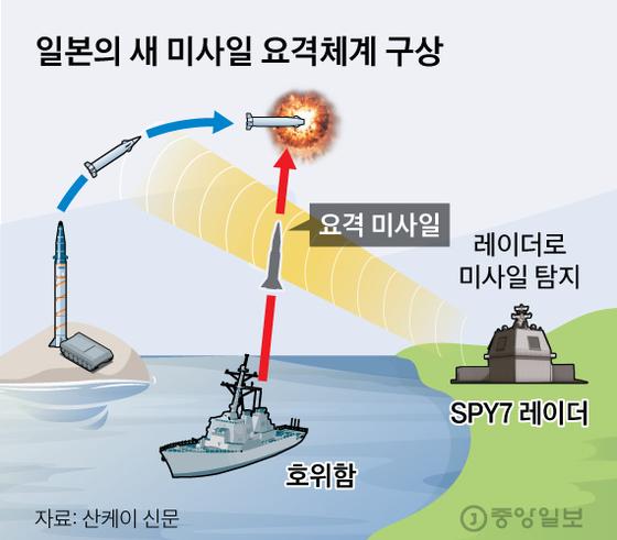 미사일 요격 미련 갖는 日…적기지 공격엔 반대 여론 55%