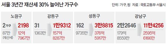 서울 3년간 재산세 30% 늘어난 가구수