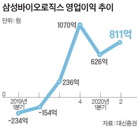 삼성바이오로직스 영업이익 추이