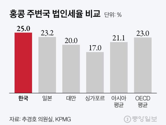 홍콩 주변국 법인세율 비교. 그래픽=김현서 kim.hyeonseo12@joongang.co.kr