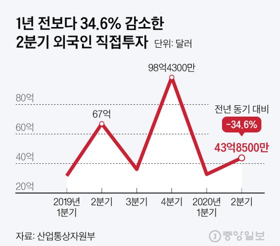 1년 전보다 34.6% 감소한 2분기 외국인 직접투자. 그래픽=김현서 kim.hyeonseo12@joongang.co.kr