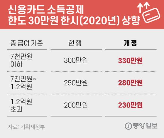 신용카드 소득공제 한도 30만원 한시(2020년) 상향. 그래픽=김은교 kim.eungyo@joongang.co.kr