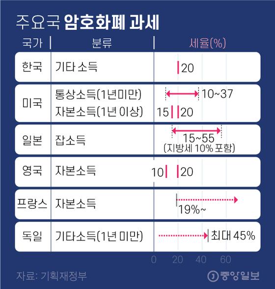 주요국 암호화폐 과세. 그래픽=김영옥 기자 yesok@joongang.co.kr
