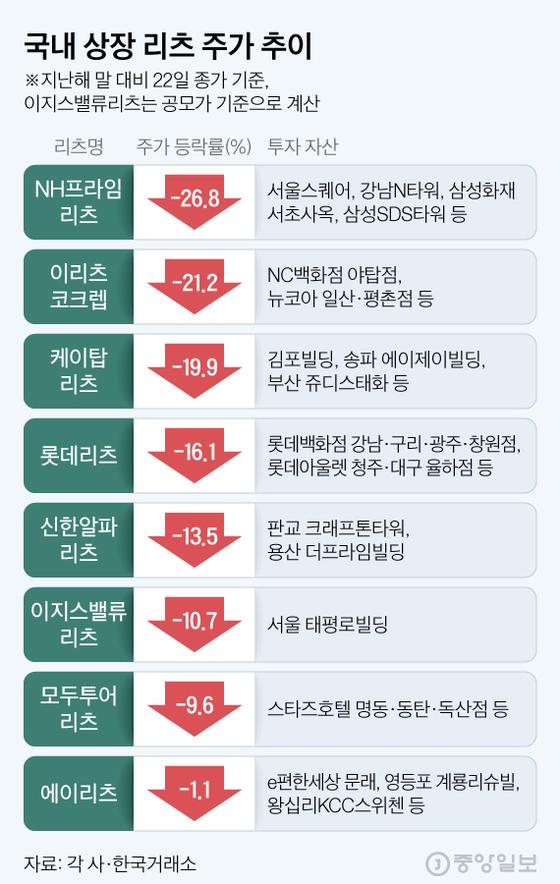 국내 상장 리츠 주가 추이. 그래픽=김현서 kim.hyeonseo12@joongang.co.kr