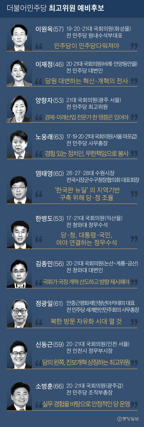 더불어민주당 최고위원 예비후보. 그래픽=박경민 기자 minn@joongang.co.kr