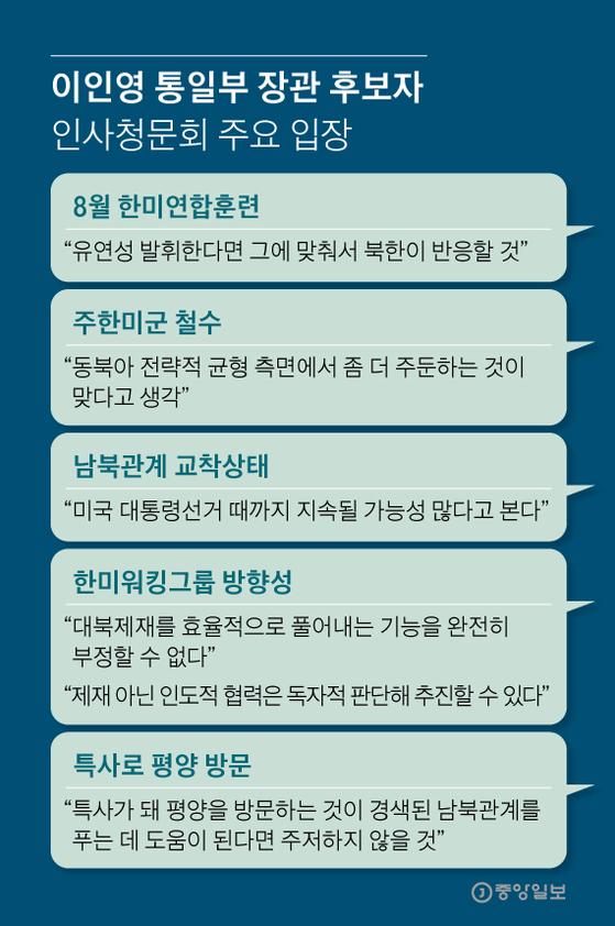 이인영 통일부 장관 후보자 인사청문회 주요 입장. 그래픽=김영희 02@joongang.co.kr