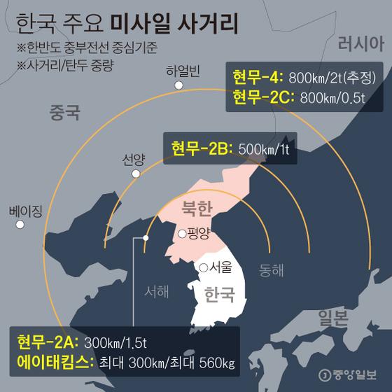 한국 주요 미사일 사거리. 그래픽=박경민 기자 minn@joongang.co.kr