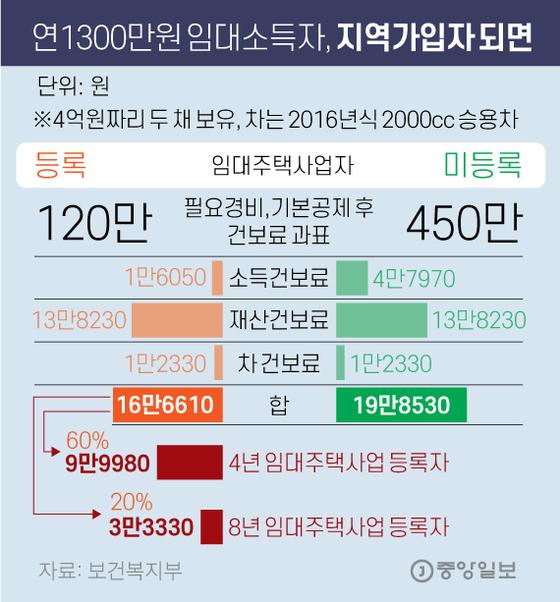 연1300만원 임대소득자, 지역가입자 되면. 그래픽=김영옥 기자 yesok@joongang.co.kr