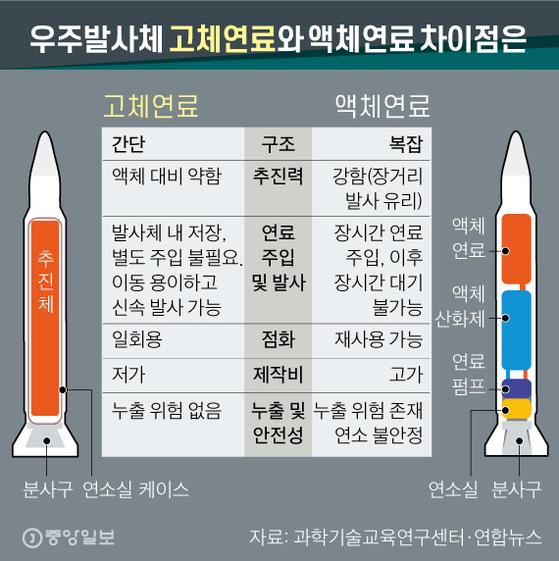 우주발사체 고체연료와 액체연료 차이점은. 그래픽=신재민 기자 shin.jaemin@joongang.co.kr