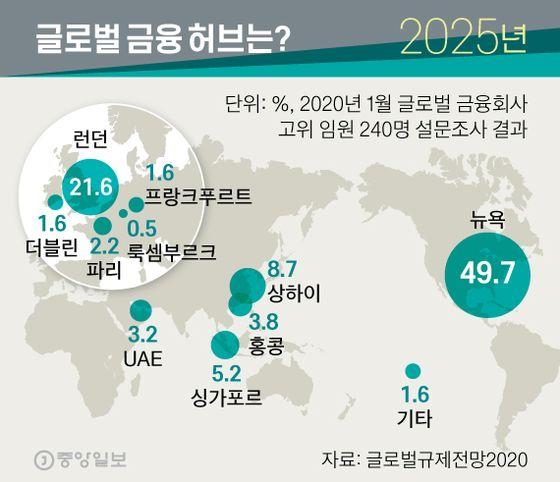 2025년 글로벌 금융 허브는?. 그래픽=신재민 기자 shin.jaemin@joongang.co.kr