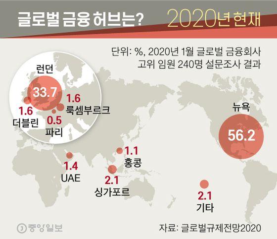 2020년 현재 글로벌 금융 허브는?. 그래픽=신재민 기자 shin.jaemin@joongang.co.kr