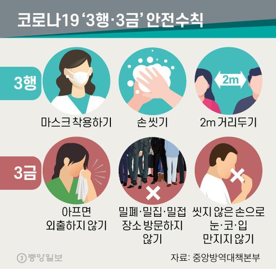 코로나19 '3행·3금' 안전수칙. 그래픽=신재민 기자 shin.jaemin@joongang.co.kr