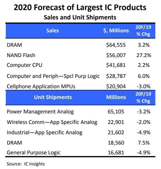 올해 반도체 시장 제품군별 성장 전망 〈IC인사이츠〉