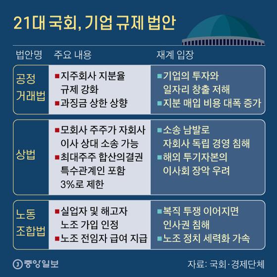 21대 국회, 기업 규제 법안. 그래픽=신재민 기자 shin.jaemin@joongang.co.kr