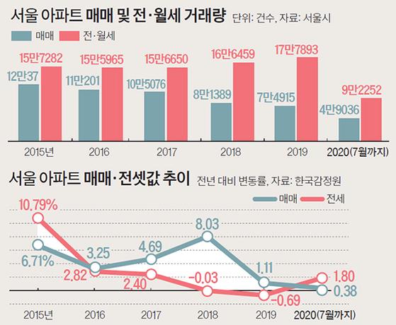 서울 아파트 매매량, 전세
