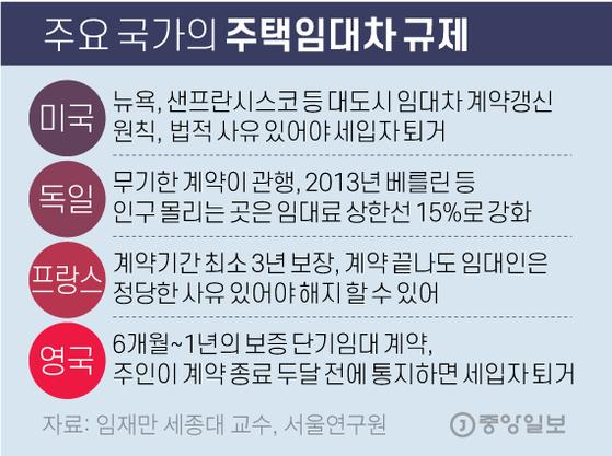 주요 국가의 주택임대차 규제. 그래픽=김영옥 기자 yesok@joongang.co.kr