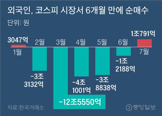 외국인, 코스피 시장서 6개월 만에 순매수. 그래픽=김주원 기자 zoom@joongang.co.kr