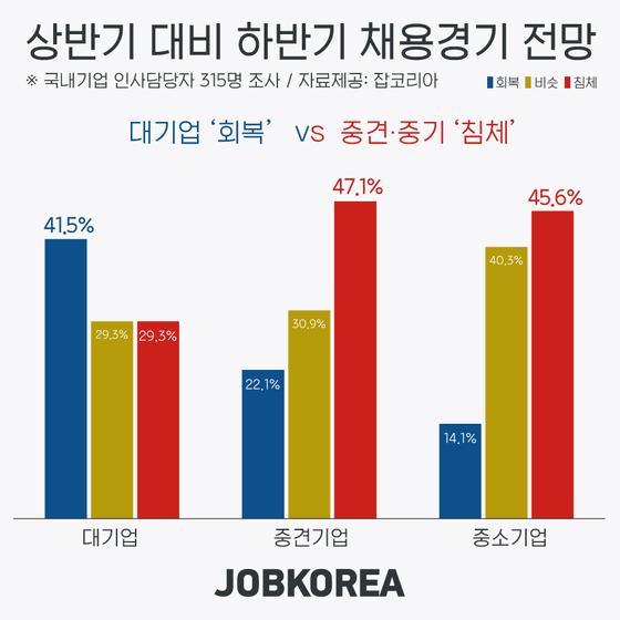 하반기 채용 전망, 대기업 '회복' vs 중견ㆍ중소 '침체'