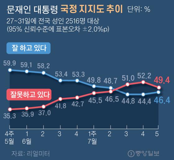 """""""文대통령 지지도 46.4%, 10주 만에 상승세 전환""""[리얼미터]"""