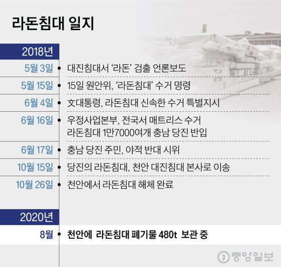 라돈침대 일지. 그래픽=김현서 kim.hyeonseo12@joongang.co.kr