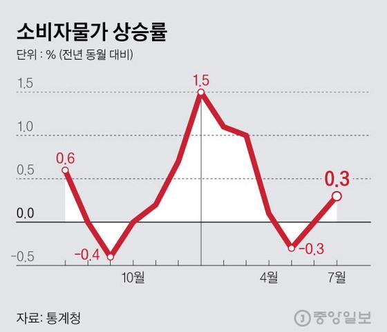 소비자물가 상승률. 그래픽=김현서 kim.hyeonseo12@joongang.co.kr