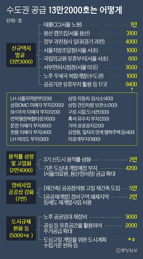 수도권 공급 13만2000호는 어떻게. 그래픽=박경민 기자 minn@joongang.co.kr