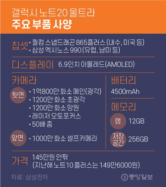 갤럭시 노트20 울트라 주요 부품 사양. 그래픽=김영옥 기자 yesok@joongang.co.kr