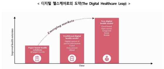 [트랜D] 코 앞으로 다가온 디지털 헬스케어 시대,어떤것들이 바뀌나