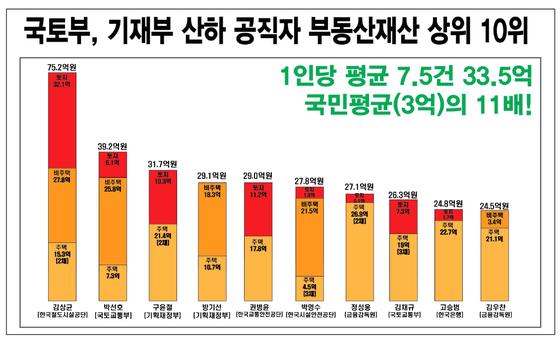 국토부ㆍ기재부 산하 고위공직자 부동산재산 상위 10위. [경실련 제공]