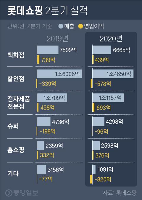 충격의 2분기 성적표 받아든 롯데쇼핑, '코로나 어닝쇼크'
