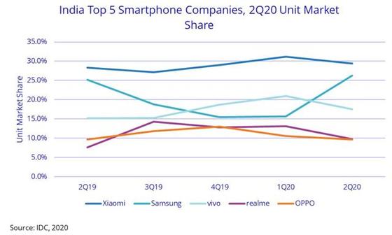 삼성, 인도 휴대전화 시장 1위 탈환…반중 정서 득 봤다